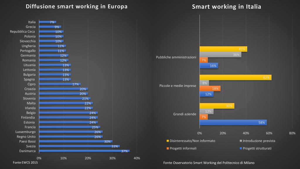 grafico diffusione smart working in Europa
